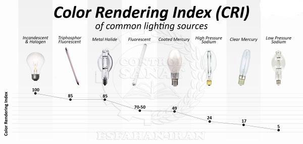CRI of Common Lighting Source