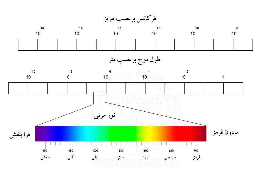 نمودار طیف امواج الکترومغناطیس و محدوده نور مرئی