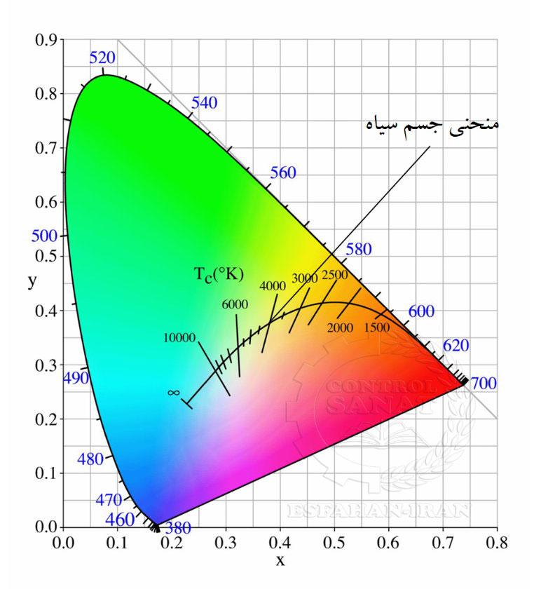 C.I.E Chromaticity Diagram
