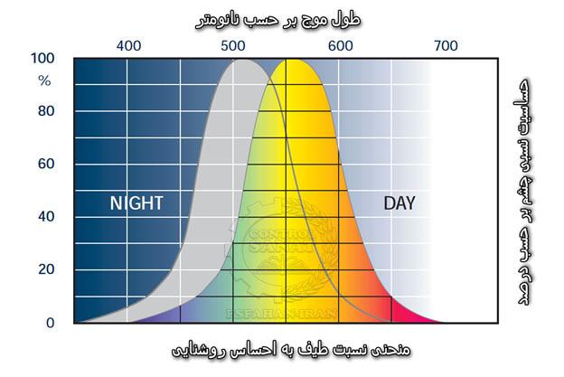 حساسیت نسبی چشم انسان به طول موج های مختلف نور بر حسب نانومتر