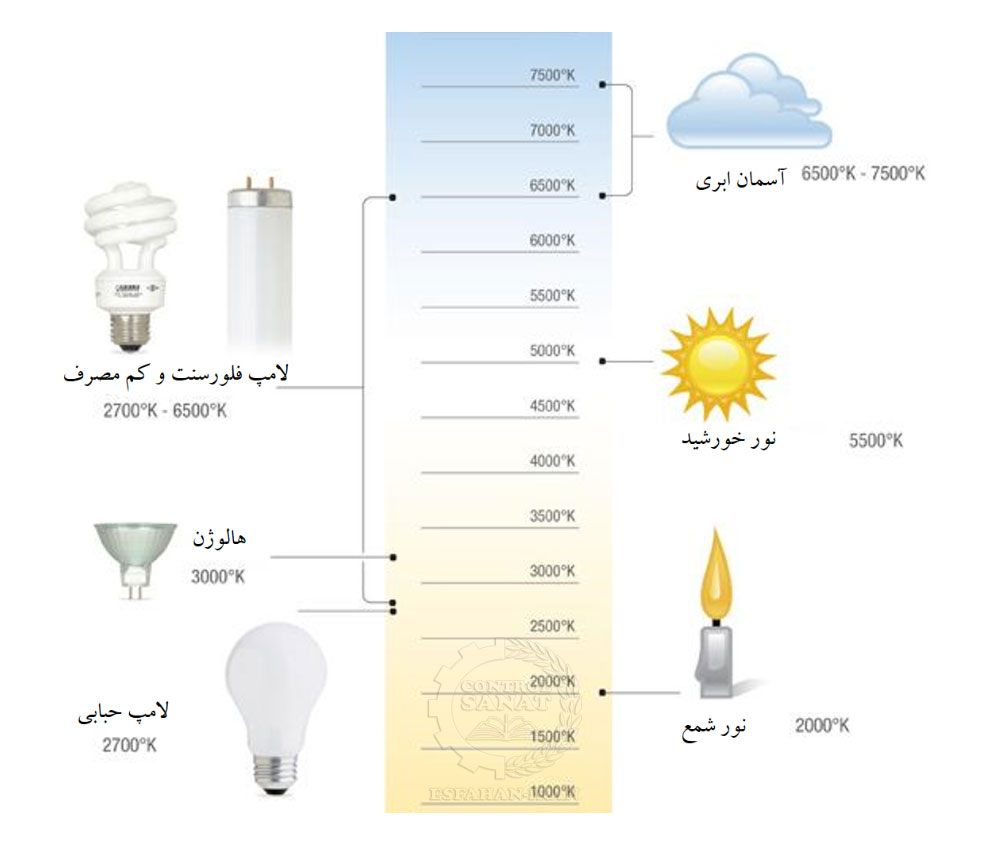 Color Temperature of Different Lighting Source