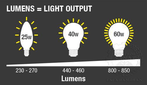 مقدار کل نور مرئی بر حسب لومن (Lumen)