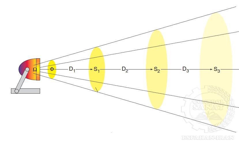 شدت روشنایی (Illuminance)