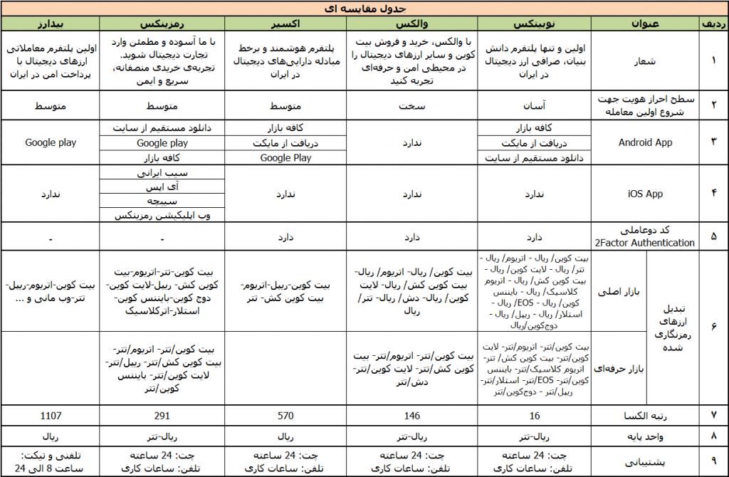 جدول مقایسهای صرافیهای ارز دیجیتال - دیجینوست