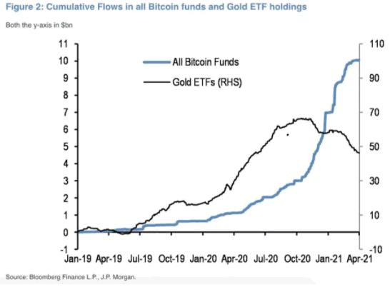 نمودار کوین بیس - ارز دیجیتال - دیجینوست