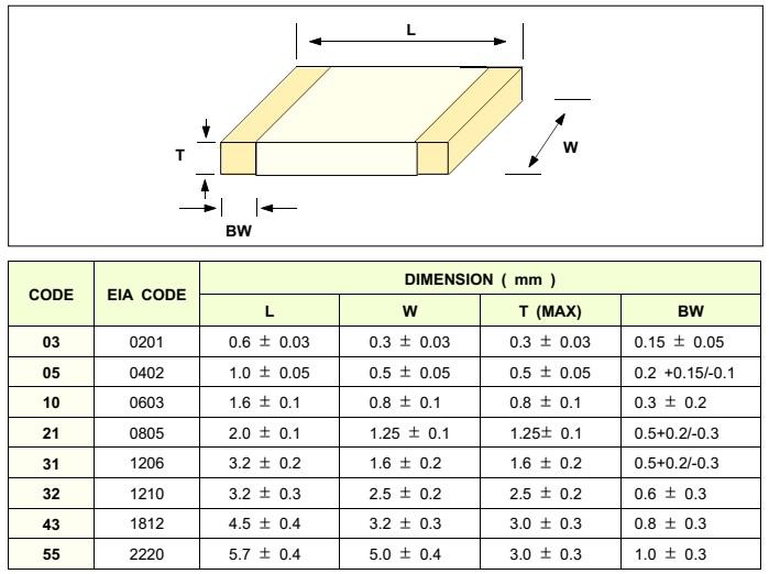 خازن smd نحوه خواندن کد خازن اس ام دی ابعاد خازن smd خازن 0805 خازن 0603 خازن 1206 خازن الکترولیت smd