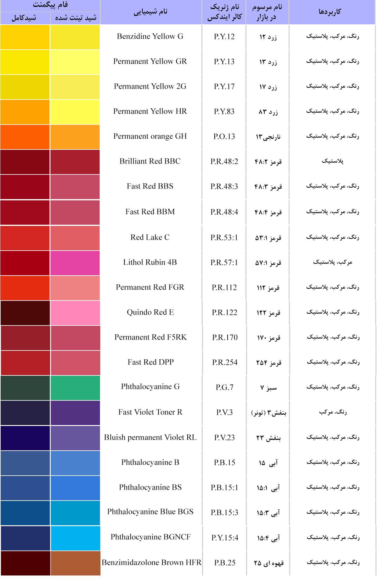 لیست فروش پیگمنت آلی - فروش پیگمنت رنگی